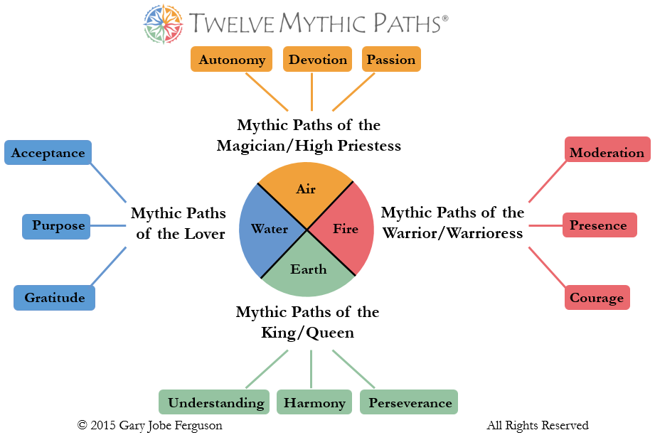 The Twelve Mythic Paths